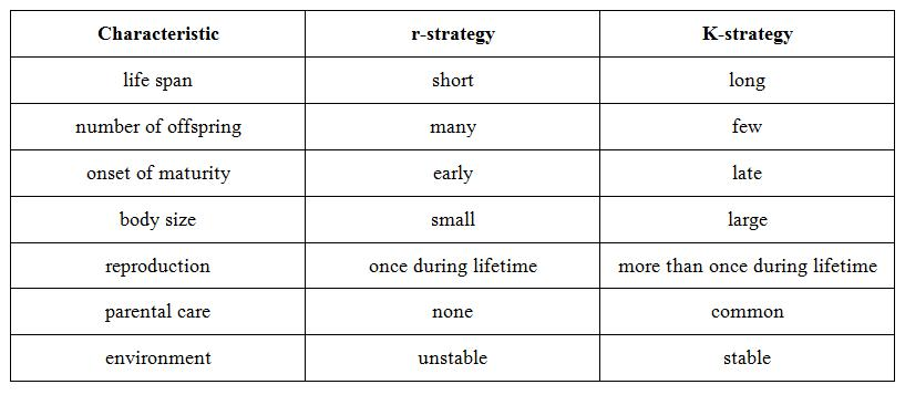 K Strategist Examples The r-strategy and K-strategy